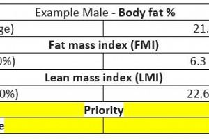 Why you shouldn't just use body fat % to assess your body composition